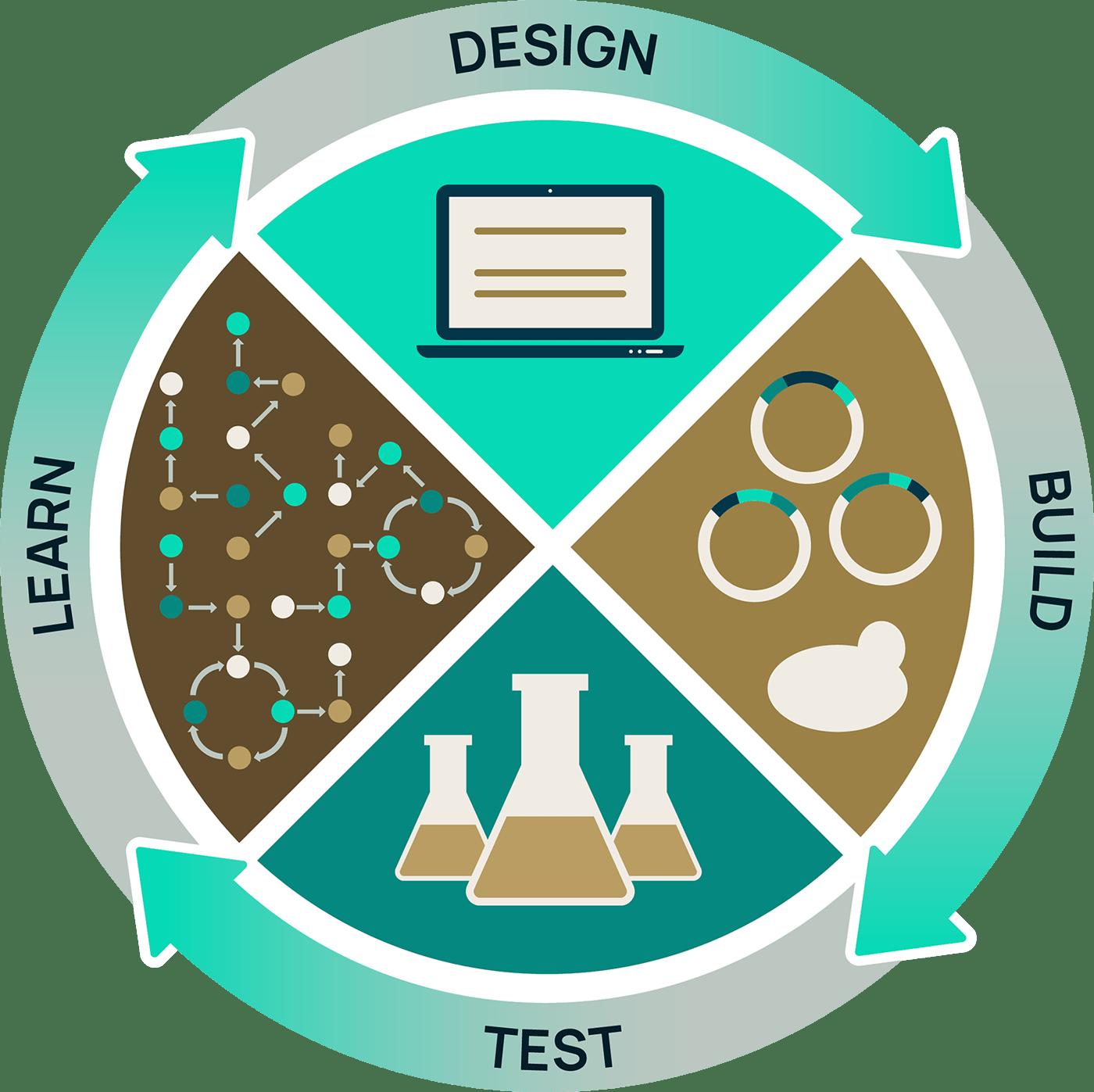 Recombia Biosciences Platform Diagram